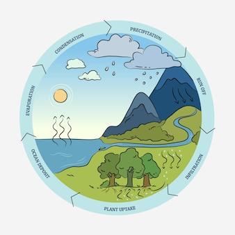 Informations sur le cycle de l'eau dessinées à la main