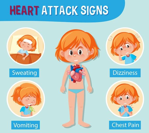 Informations médicales sur les signes de crise cardiaque
