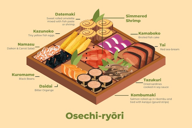 Ingrédients 2d d'osechi ryori