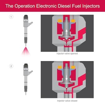 Injecteurs de carburant diesel à rampe commune. solénoïde de fonctionnement dans les injecteurs de carburant diesel à rampe commune.