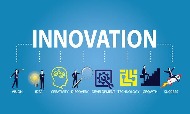 Innovation dans le concept d'entreprise