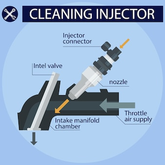 Instruction nettoyage injecteur.