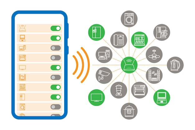 Internet des objets, iot, appareils et concepts de connectivité réseau définis. tous les appareils sont contrôlés de manière centralisée. les commandes d'activation et de désactivation sont données par le téléphone. les gadgets communiquent via internet.