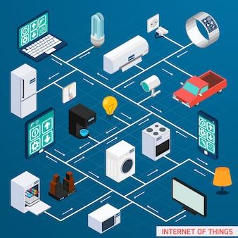 Iot bannière de conception d'organigramme isométrique
