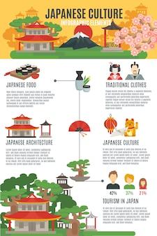 Jeu d'infographie de la culture japonaise