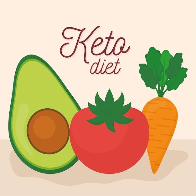Lettrage de régime keto