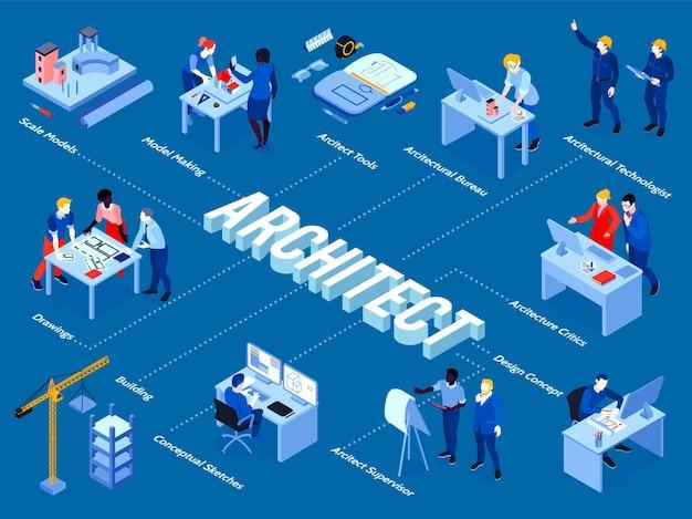 Logiciel de conception d'outils d'architecte projet d'esquisse modélisation 3d ingénieurs du bâtiment superviseurs organigramme isométrique du bureau d'architecture