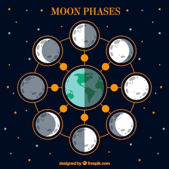 Lune calendrier phase design plat