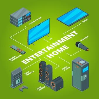 Maison de divertissement. système audio et informatique relie la disposition tv à la console de jeu du récepteur plasma au haut-parleur isométrique