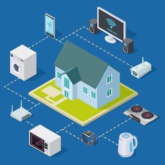 Maison intelligente avec équipement de maison isométrique