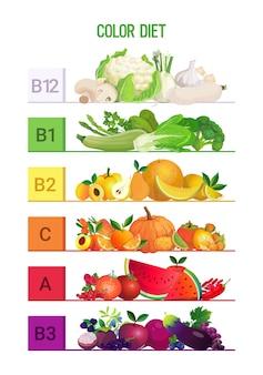 Manger arc-en-ciel différents fruits organiques herbes baies légumes vitamines infographie affiche couleur concept de régime vertical