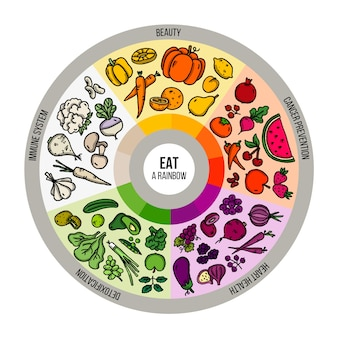 Mangez un arc-en-ciel d'infographie d'aliments sains