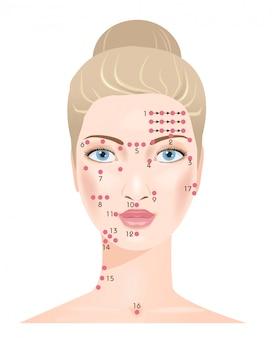 Massage shiatsu. points de visage.