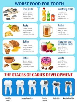 Mauvaise nourriture pour les dents et les stades des caries.