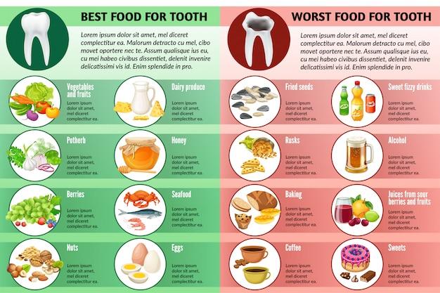 Meilleure et mauvaise nourriture pour les dents.