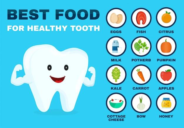 La meilleure nourriture pour des dents saines. fort caractère dentaire.