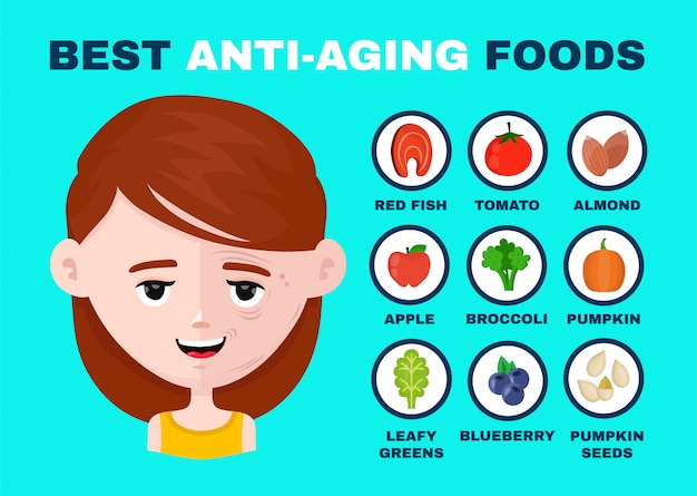 Les meilleurs aliments anti-âge infographie. visage à moitié souriant.