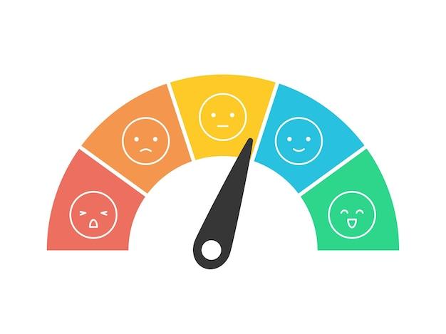 Mesure des commentaires des clients échelle ronde 1 à 5 mauvaise à grande illustration vectorielle isolée sur blanc
