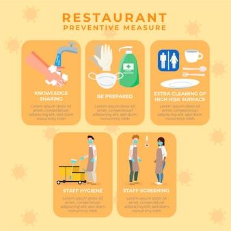 Mesures préventives dans les restaurants