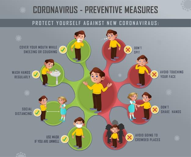Mesures préventives du nouveau coronavirus