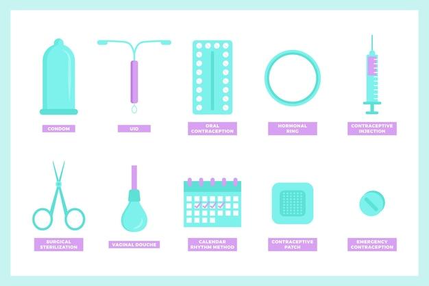 Méthodes de contraception illustrées
