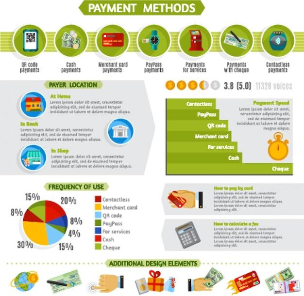 Méthodes de paiement infographie présentation bannière