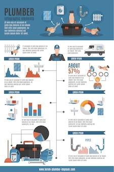 Mise en page infographique du service de plombier
