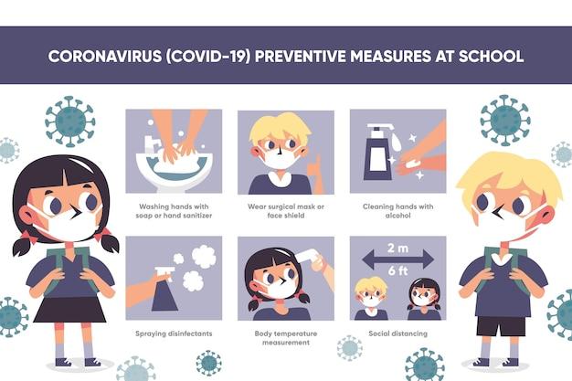 Modèle d'affiche de mesures préventives de coronavirus à l'école