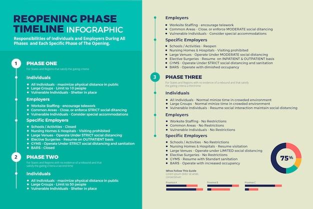 Modèle de chronologie des phases de réouverture