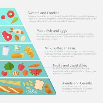 Modèle avec concept alimentaire pyramide