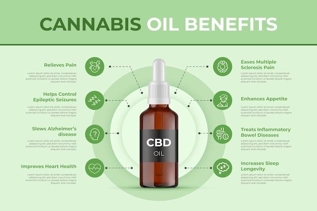Modèle d'infographie sur les avantages de l'huile de cannabis