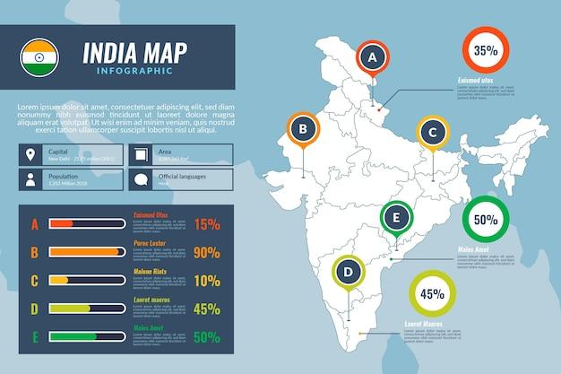 Modèle d'infographie de carte plat inde