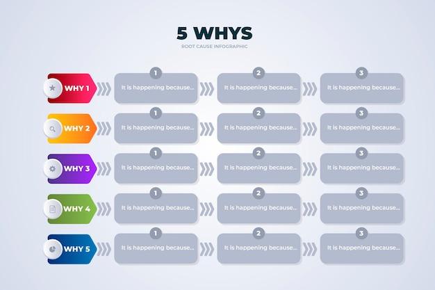 Modèle d'infographie de cinq pourquoi au design plat