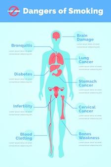 Modèle d'infographie danger de fumer