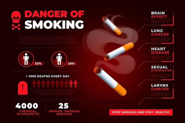 Modèle d'infographie sur le danger de fumer
