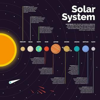 Modèle d'infographie du système solaire