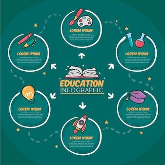 Modèle d'infographie d'éducation dessiné à la main