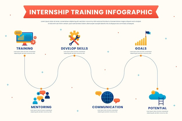 Modèle d'infographie de formation en stage