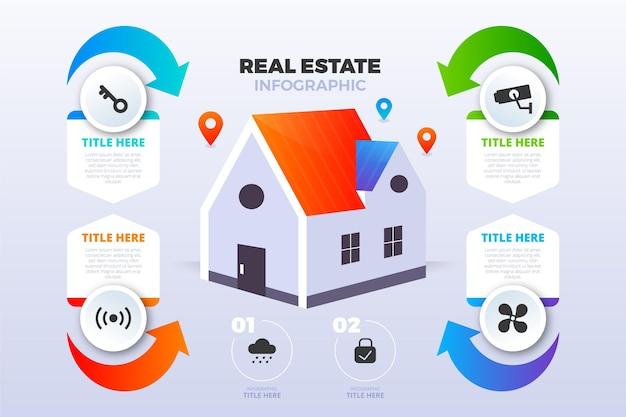 Modèle d'infographie immobilière