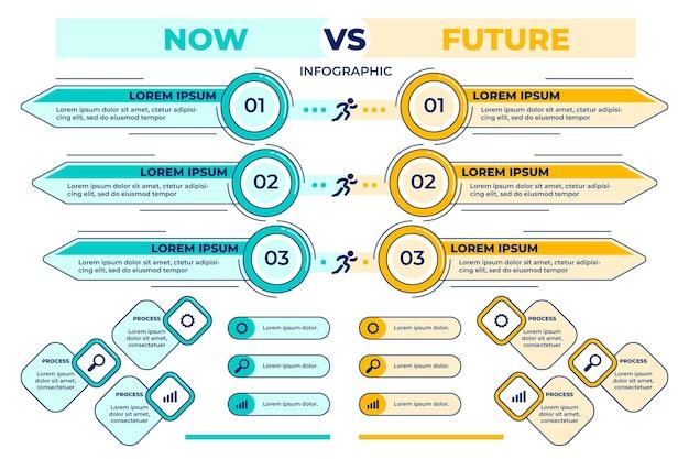 Modèle d'infographie linéaire maintenant vs futur