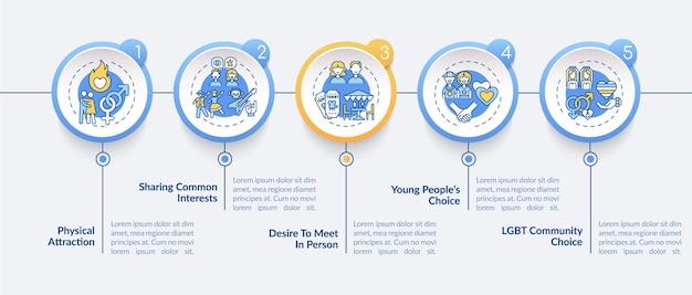 Modèle d'infographie de raisons de rencontres en ligne