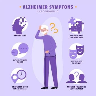 Modèle d'infographie sur les symptômes de la maladie d'alzheimer