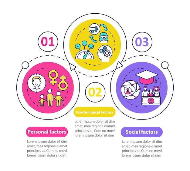 Modèle d'infographie vectorielle de facteurs de choix d'achat. personnalité, éléments de conception de présentation de socialisation. visualisation des données en 3 étapes. diagramme de chronologie de processus. disposition du flux de travail avec des icônes linéaires