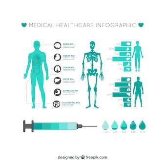 Modèle infographique médical