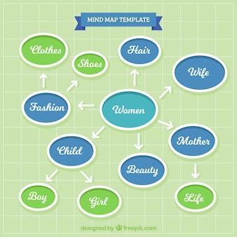 Modèle moderne de la carte de l'esprit des femmes