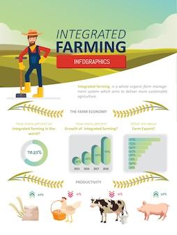 Modèle de santé à la ferme biologique de l'agriculture intégrée