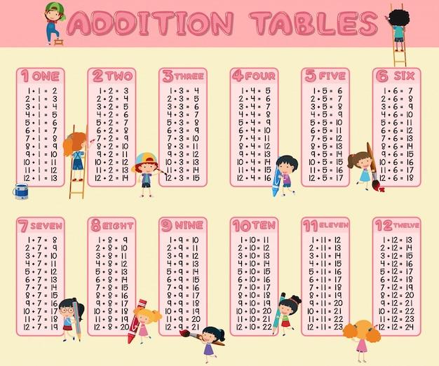 Modèle de tables d'addition avec des enfants