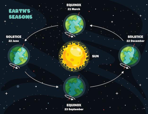 Mouvement de la terre et du soleil