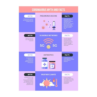 Mythes et faits sur les coronavirus