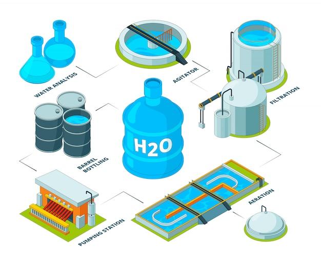 Nettoyage de l'eau en 3d, systèmes de purification de produits chimiques aqua industriels réservoir de station d'épuration pour le recyclage de l'eau isométrique